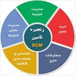مبانی-نظری-و-پیشینه-تحقیق-درباره-مدیریت-زنجیره-تامین